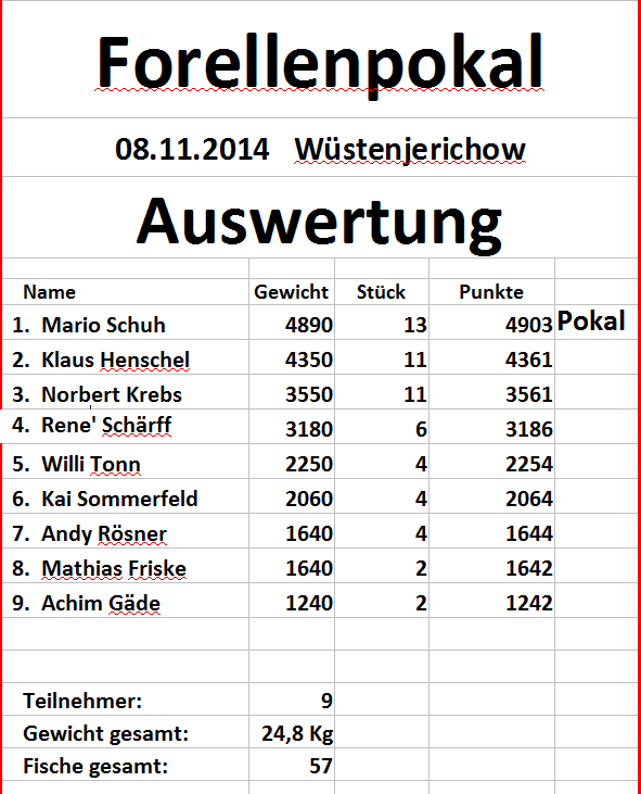 Auswertung Forelle 2014