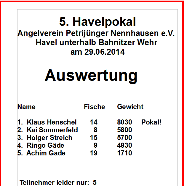 Auswertung Havelpokal 2014