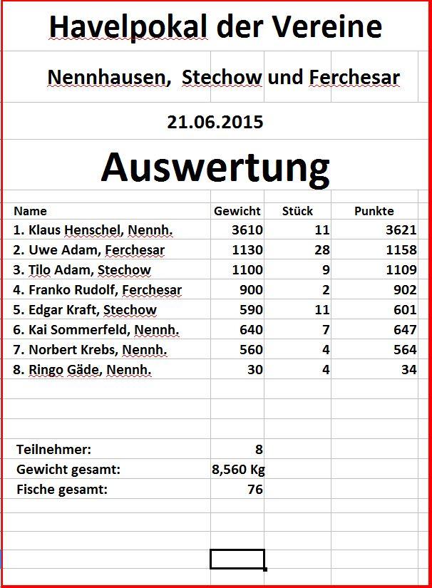 Auswertung Havelpokal der Vereine