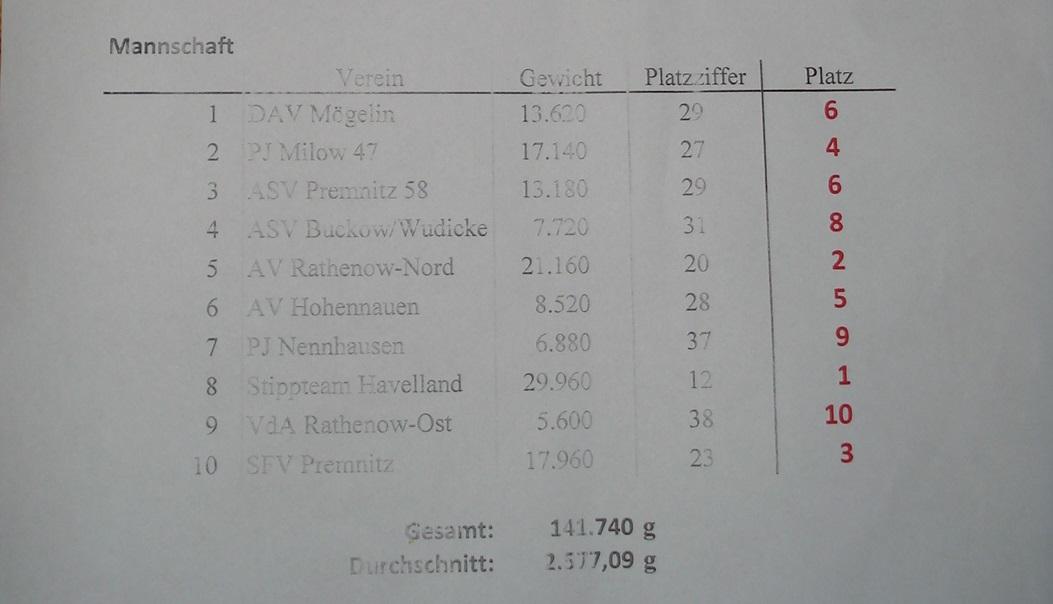 Auswertung Mannschaftshegefischen der Vereine des KSV Westhavelland e.V. 2014