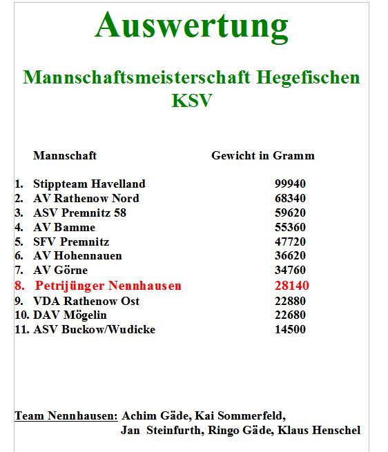 Auswertung Mannschaftsmeisterschaft KSV